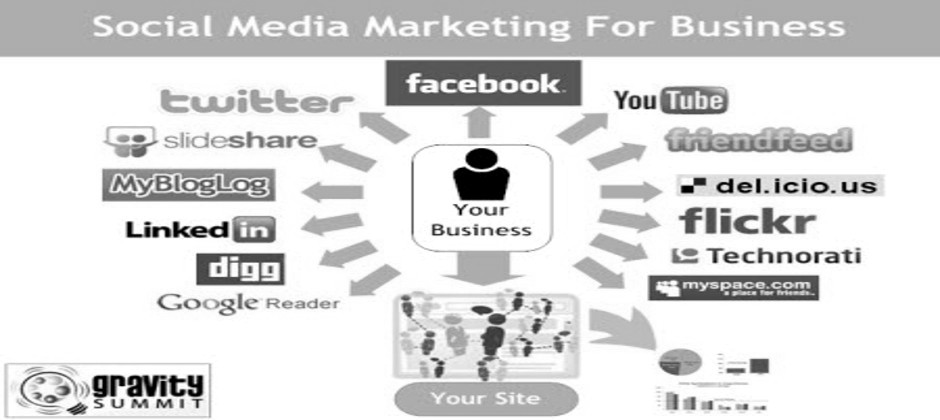 St Petersburg, Clearwater & Tampa Social Media Marketing