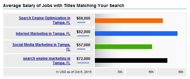 2010 Salaries for Tampa SEO, Social Media, Internet Marketing