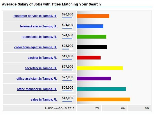 Average Job Salary Tampa